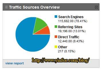 2010-traffic-source