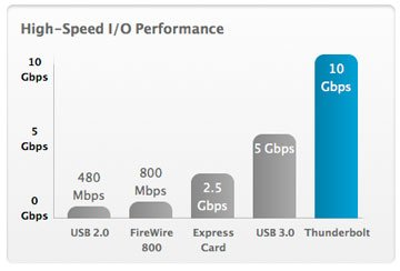 Thunderbolt_Intel_speed_chart