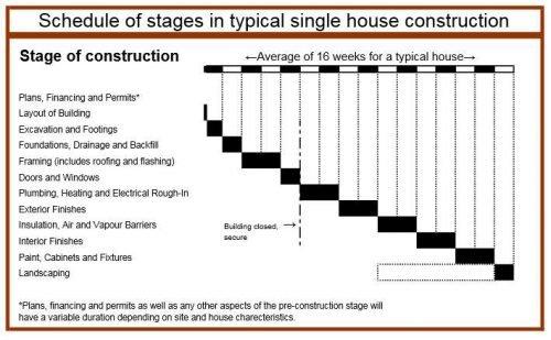 singel-house-construction-schedule